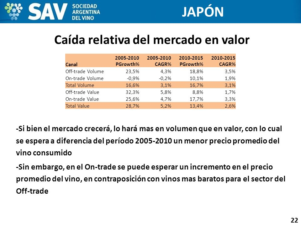 Caída relativa del mercado en valor
