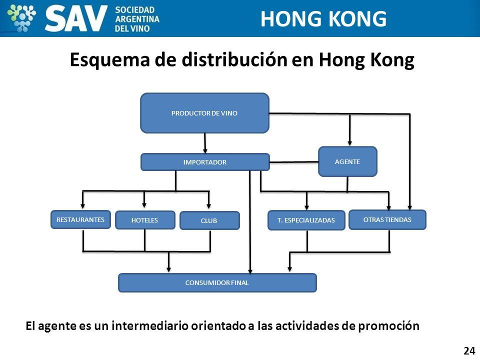 Esquema de distribución en Hong Kong
