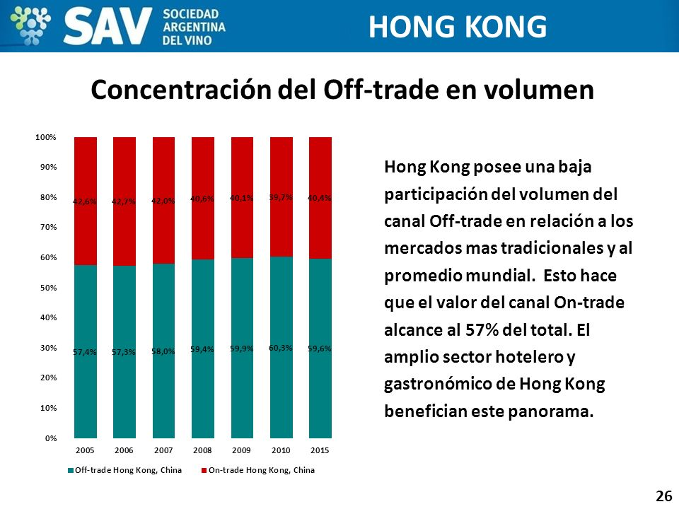 Concentración del Off-trade en volumen