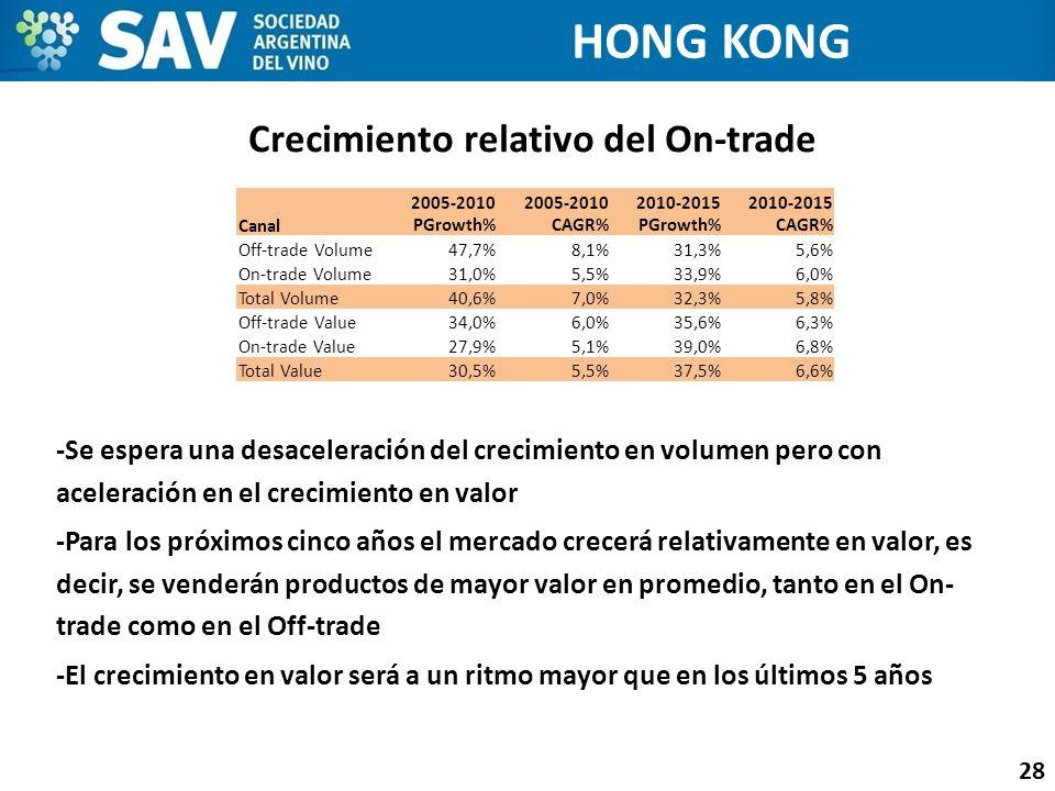 Crecimiento relativo del On-trade