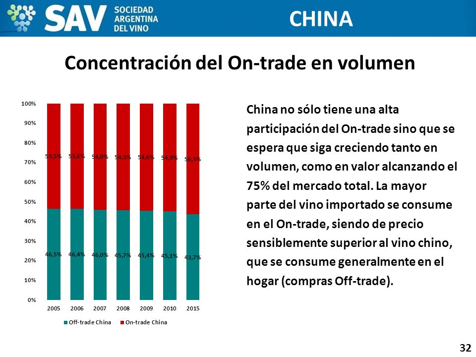 Concentración del On-trade en volumen