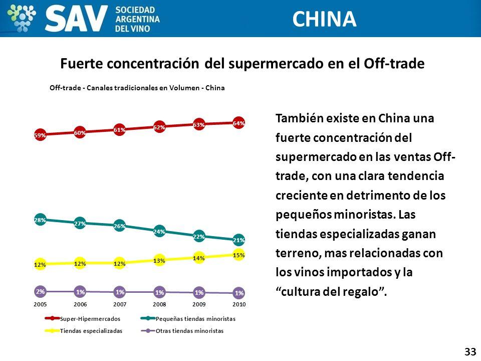 Fuerte concentración del supermercado en el Off-trade