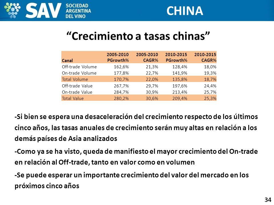 Crecimiento a tasas chinas