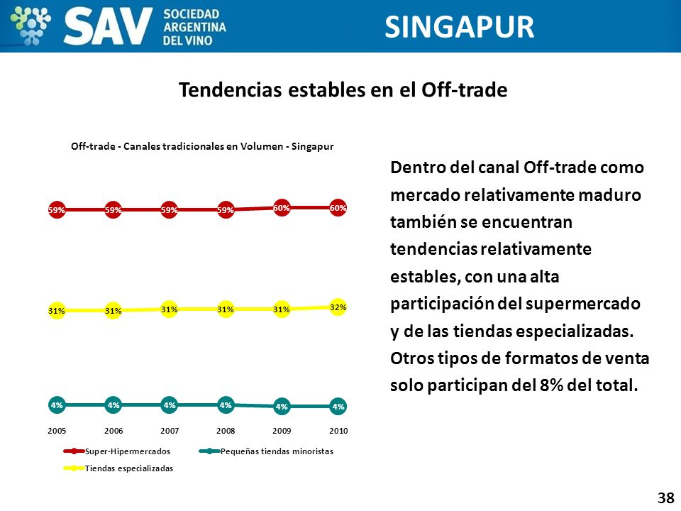 Tendencias estables en el Off-trade
