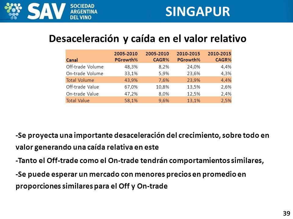 Desaceleración y caída en el valor relativo