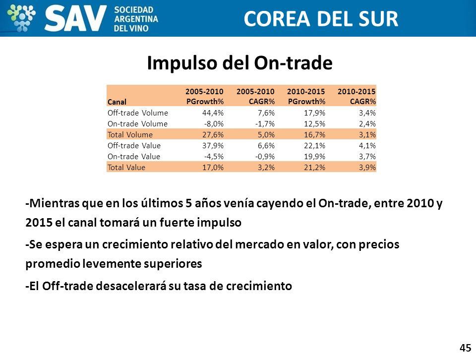COREA DEL SUR Impulso del On-trade