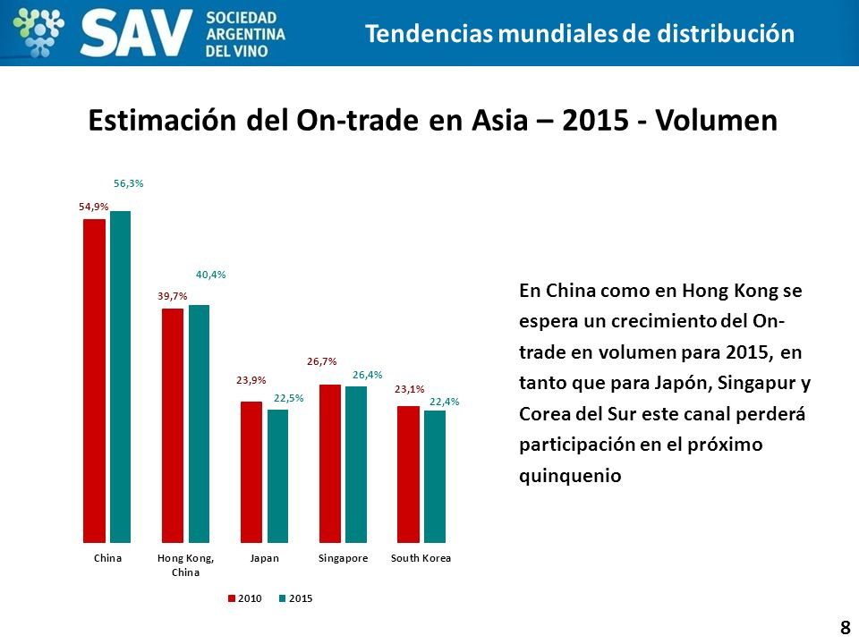 Estimación del On-trade en Asia – 2015 - Volumen