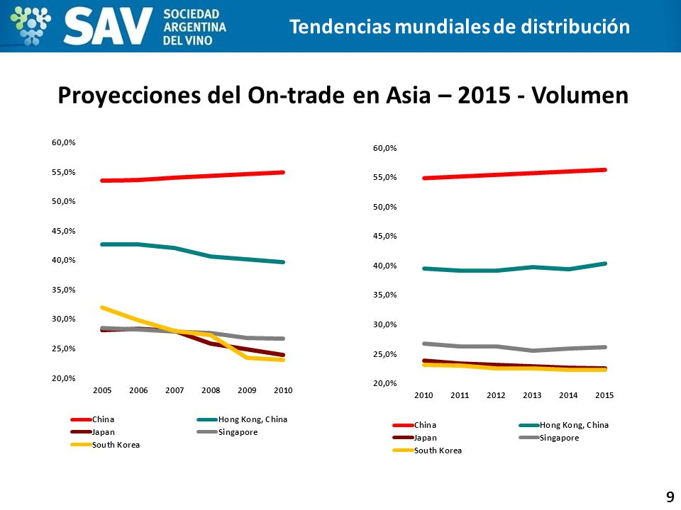 Proyecciones del On-trade en Asia – 2015 - Volumen