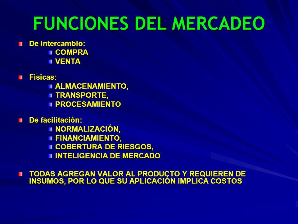 FUNCIONES DEL MERCADEO