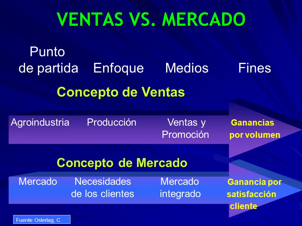 VENTAS VS. MERCADO Punto de partida Enfoque Medios Fines