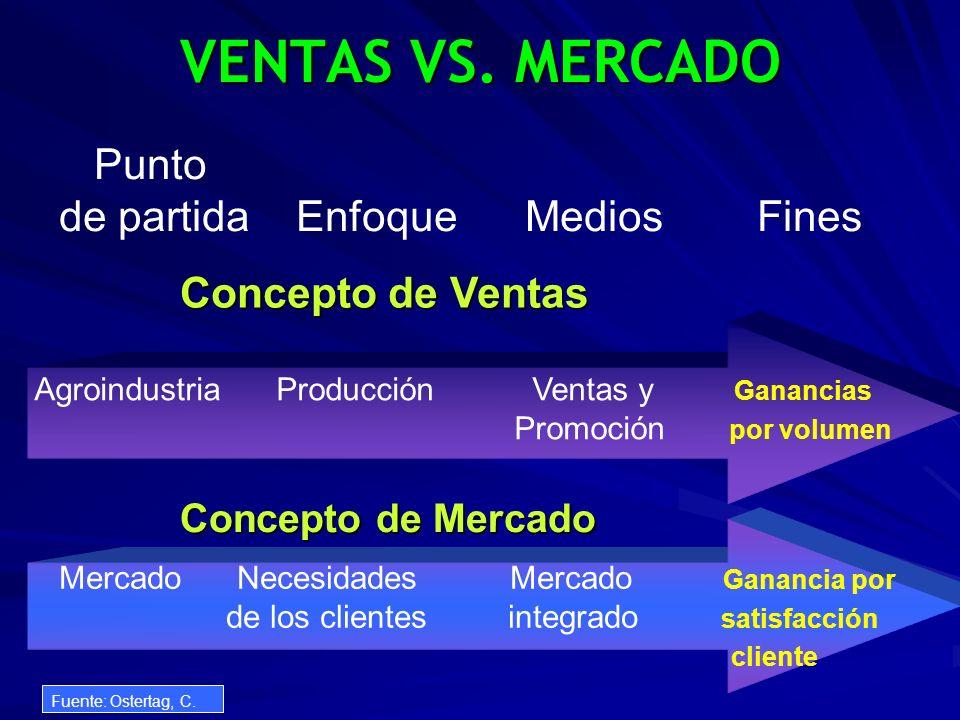 VENTAS VS. MERCADO Punto de partida Enfoque Medios Fines