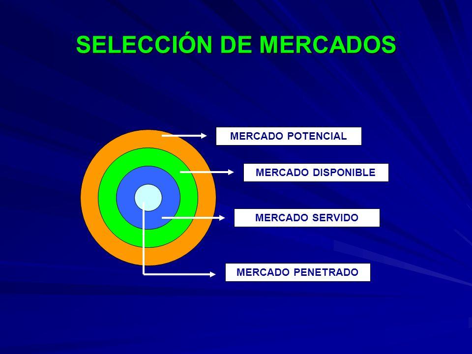 SELECCIÓN DE MERCADOS MERCADO POTENCIAL MERCADO DISPONIBLE