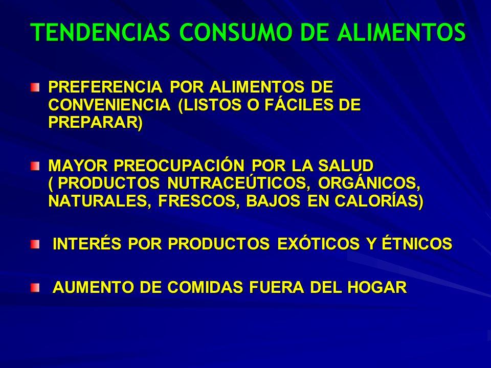 TENDENCIAS CONSUMO DE ALIMENTOS