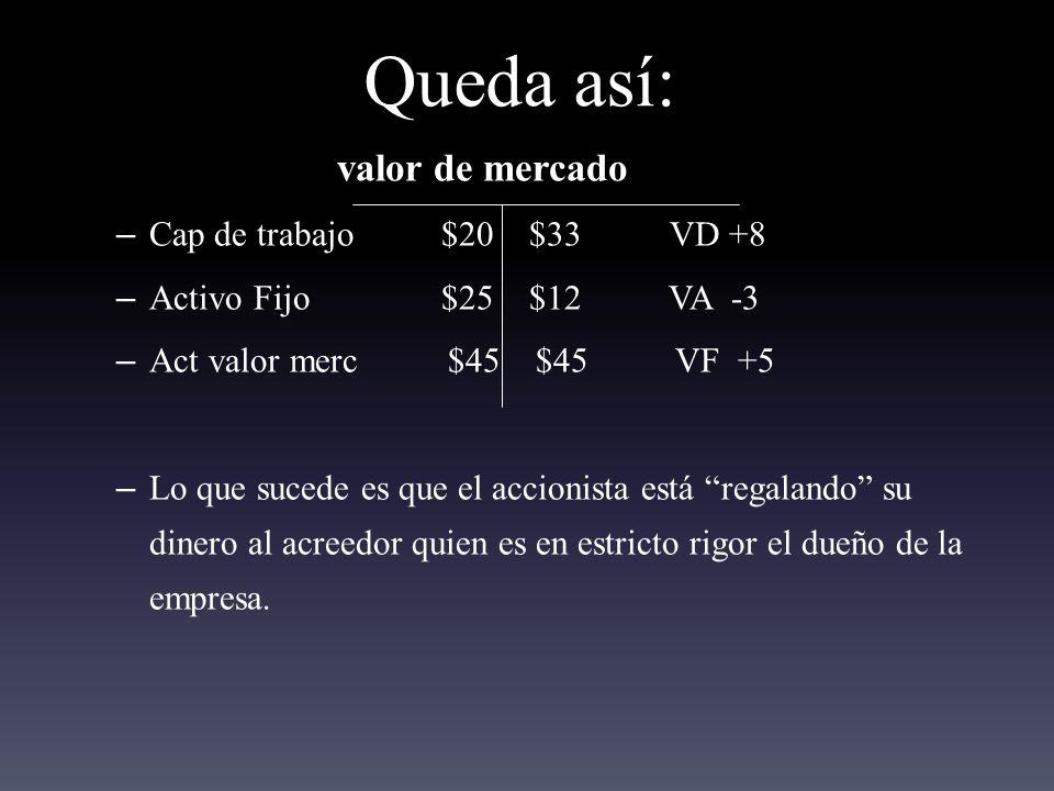Queda así: valor de mercado Cap de trabajo $20 $33 VD +8