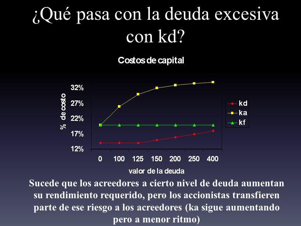 ¿Qué pasa con la deuda excesiva con kd