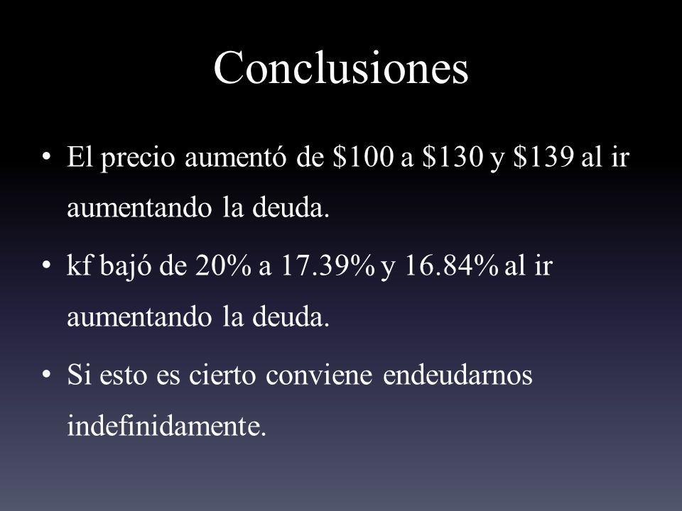 Conclusiones El precio aumentó de $100 a $130 y $139 al ir aumentando la deuda. kf bajó de 20% a 17.39% y 16.84% al ir aumentando la deuda.
