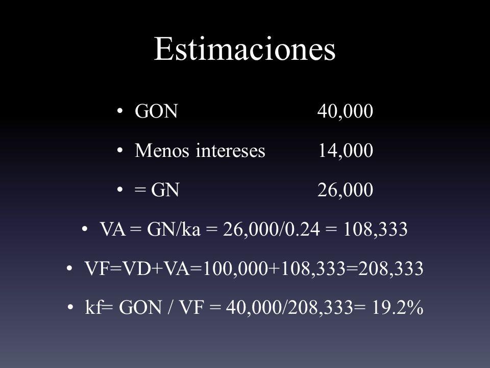 Estimaciones GON 40,000 Menos intereses 14,000 = GN 26,000