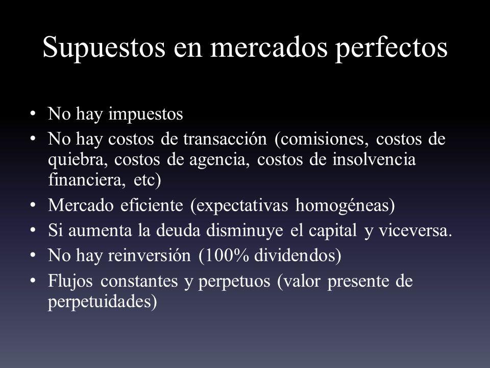 Supuestos en mercados perfectos