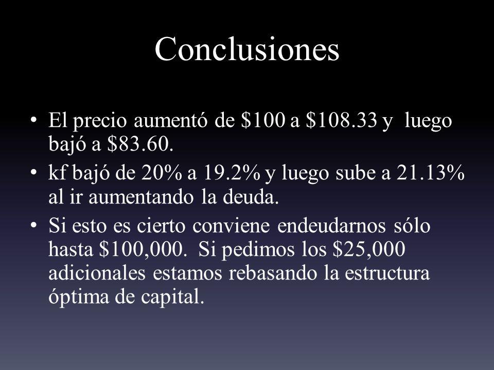 Conclusiones El precio aumentó de $100 a $108.33 y luego bajó a $83.60. kf bajó de 20% a 19.2% y luego sube a 21.13% al ir aumentando la deuda.