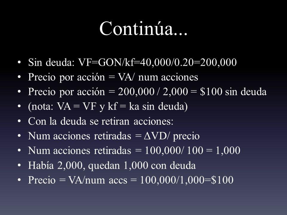 Continúa... Sin deuda: VF=GON/kf=40,000/0.20=200,000