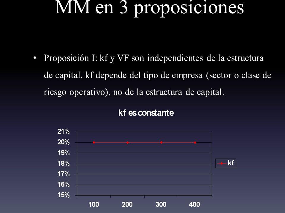 MM en 3 proposiciones