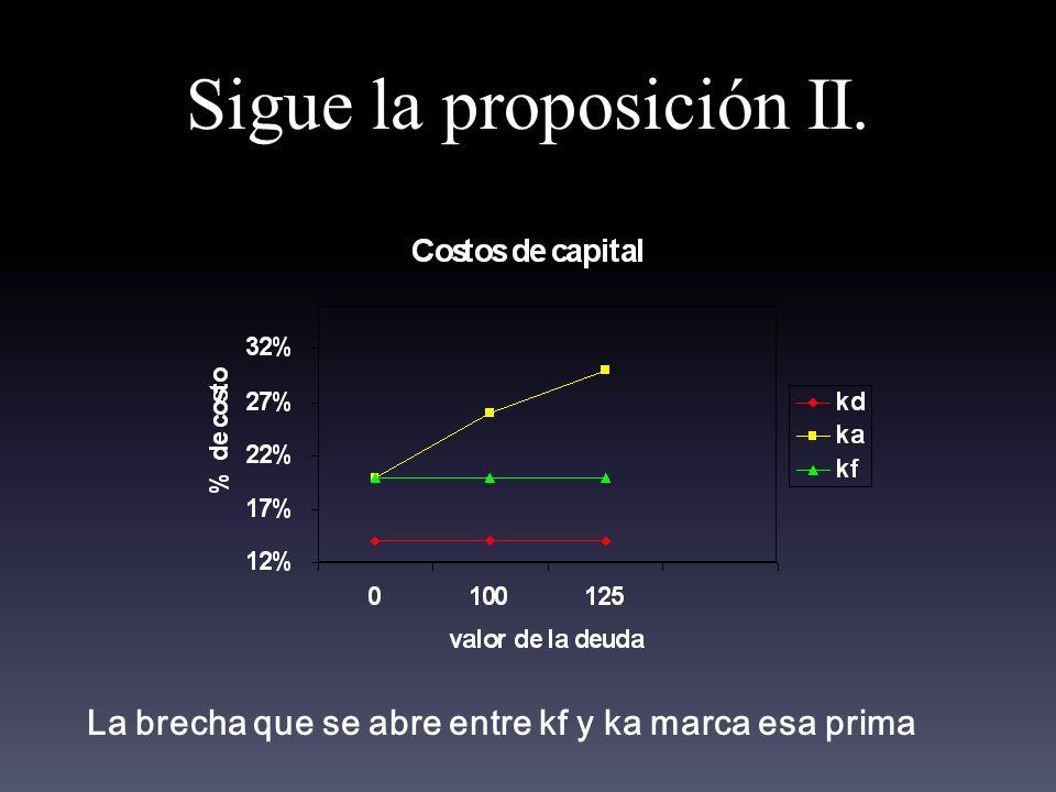 Sigue la proposición II.