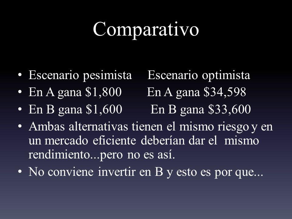 Comparativo Escenario pesimista Escenario optimista