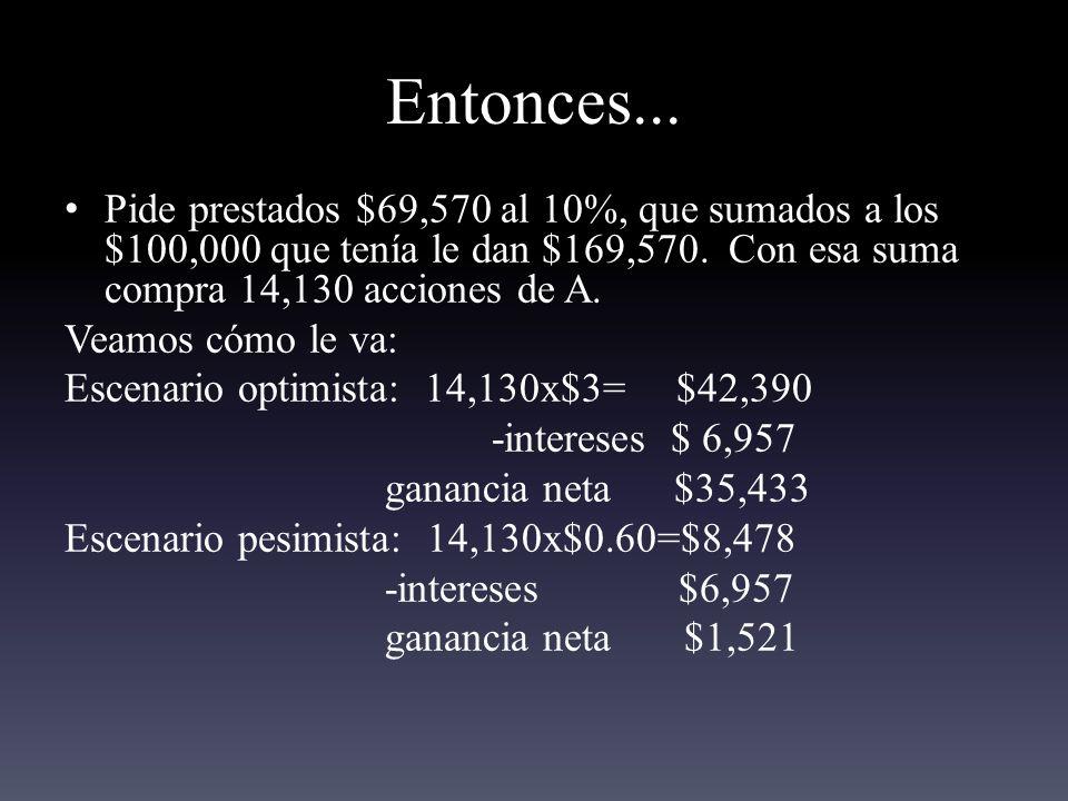 Entonces... Pide prestados $69,570 al 10%, que sumados a los $100,000 que tenía le dan $169,570. Con esa suma compra 14,130 acciones de A.