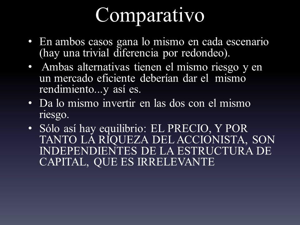 Comparativo En ambos casos gana lo mismo en cada escenario (hay una trivial diferencia por redondeo).