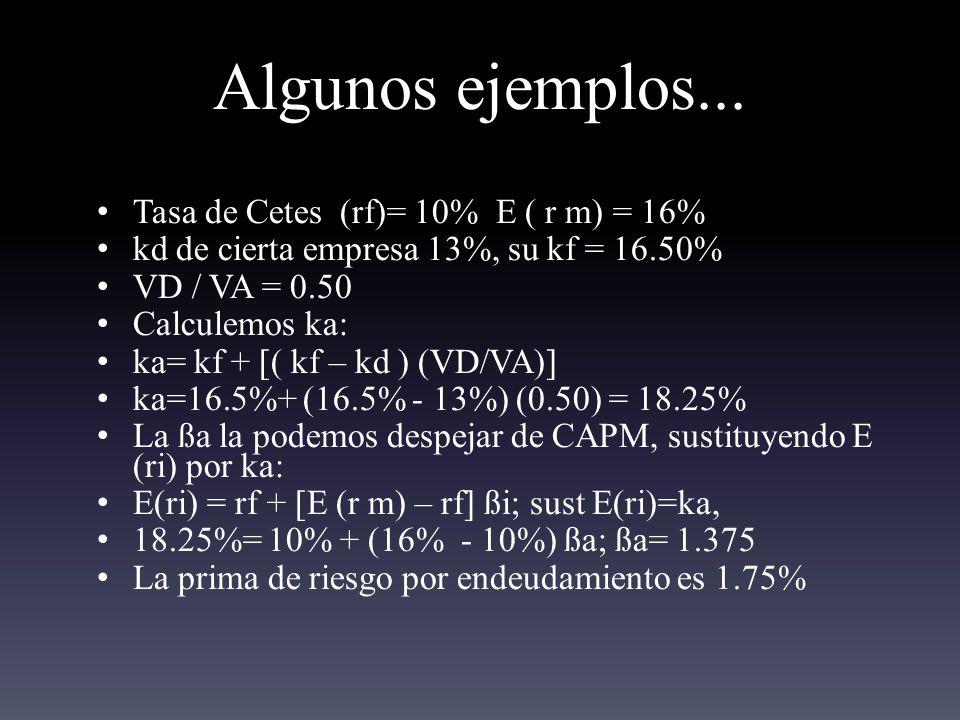 Algunos ejemplos... Tasa de Cetes (rf)= 10% E ( r m) = 16%