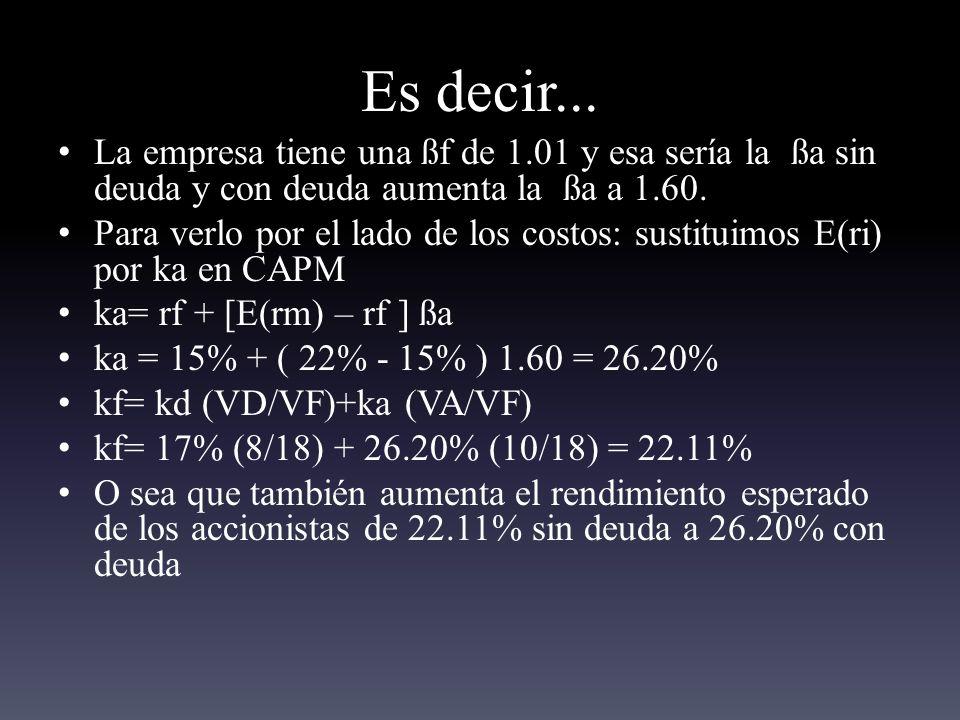Es decir... La empresa tiene una ßf de 1.01 y esa sería la ßa sin deuda y con deuda aumenta la ßa a 1.60.