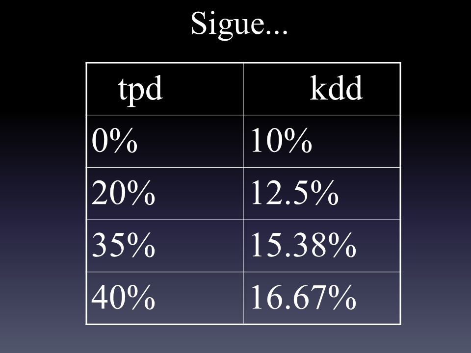 Sigue... tpd kdd 0% 10% 20% 12.5% 35% 15.38% 40% 16.67%