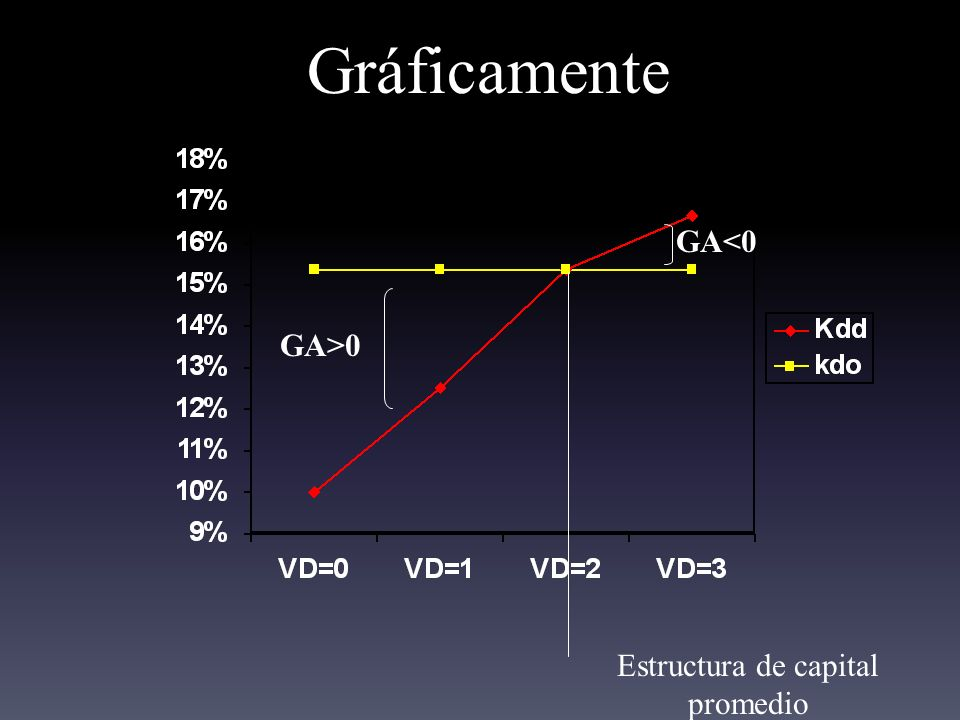 Estructura de capital promedio
