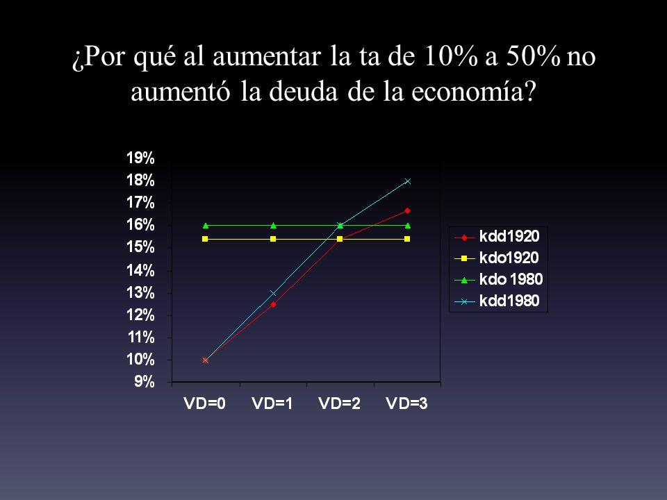 ¿Por qué al aumentar la ta de 10% a 50% no aumentó la deuda de la economía