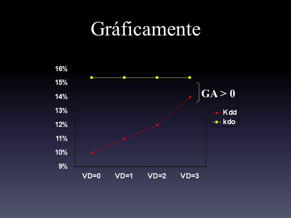 Gráficamente GA > 0