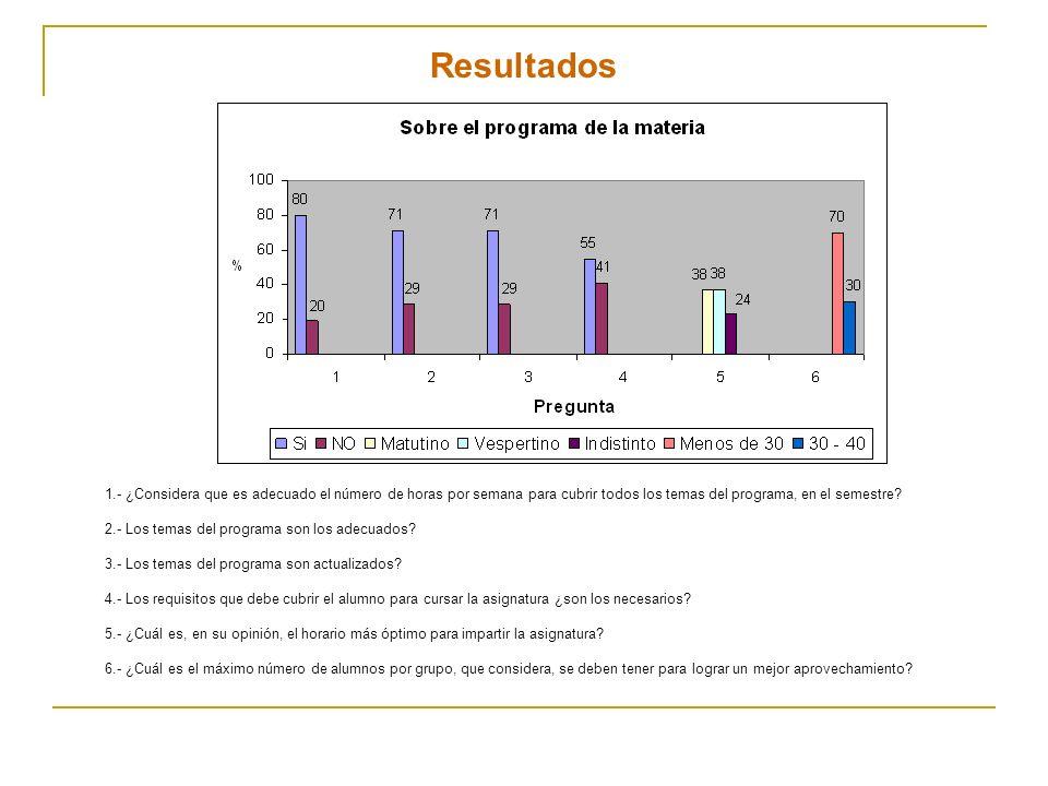 Resultados 1.- ¿Considera que es adecuado el número de horas por semana para cubrir todos los temas del programa, en el semestre