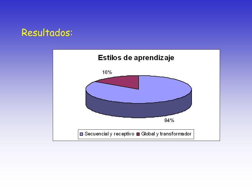Resultados: XVII Semana Reginal de Investigación y Docencia en Matemáticas