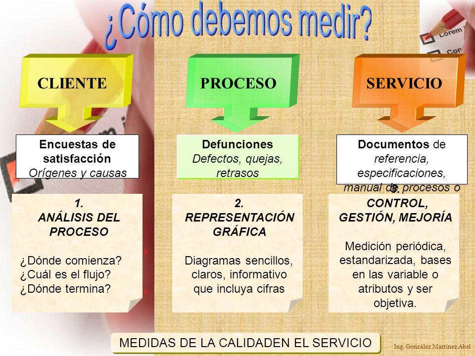 ¿Cómo debemos medir CLIENTE PROCESO SERVICIO
