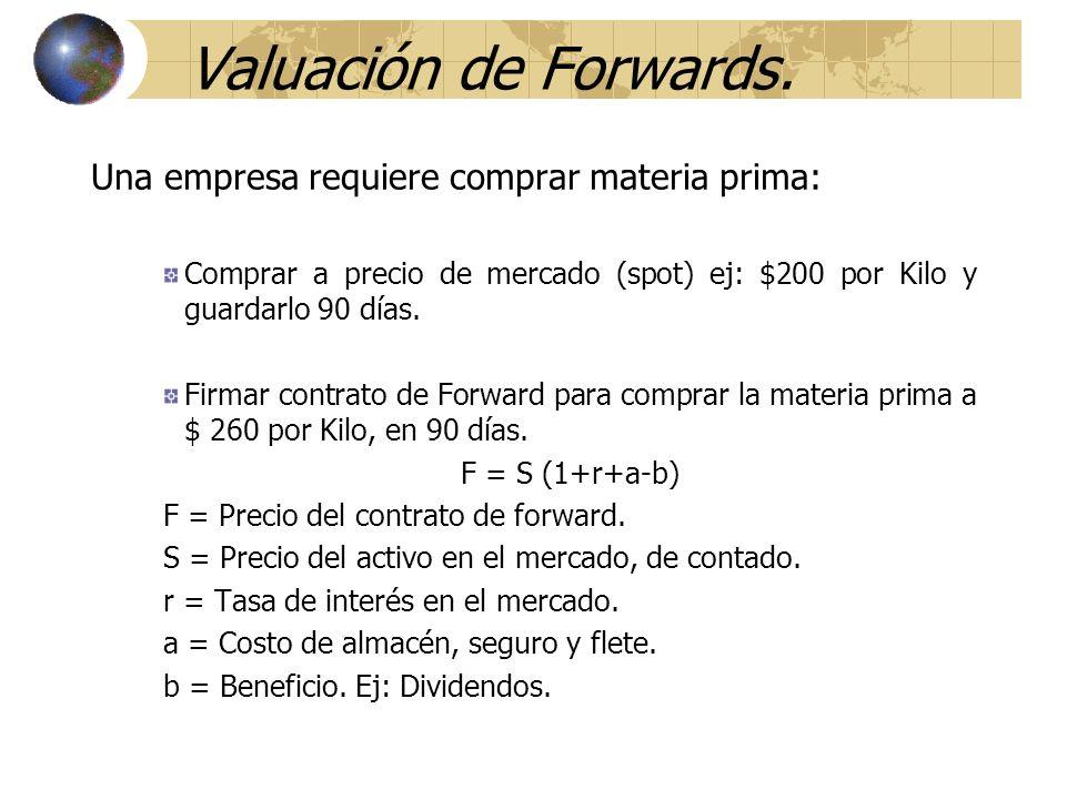 Valuación de Forwards. Una empresa requiere comprar materia prima:
