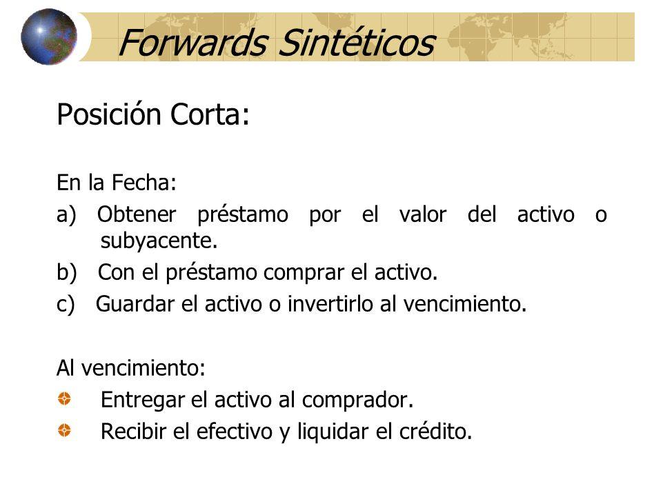 Forwards Sintéticos Posición Corta: En la Fecha: