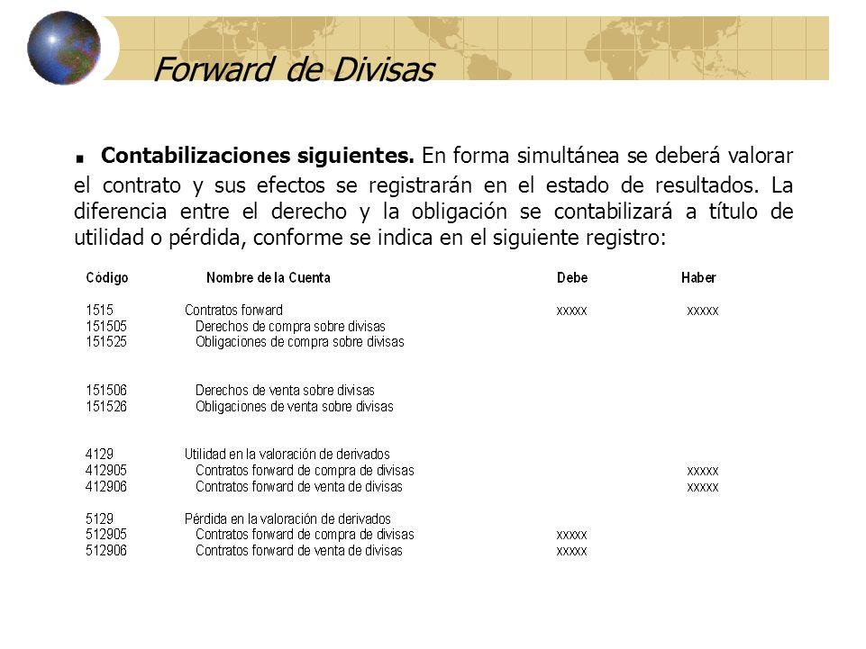 Forward de Divisas