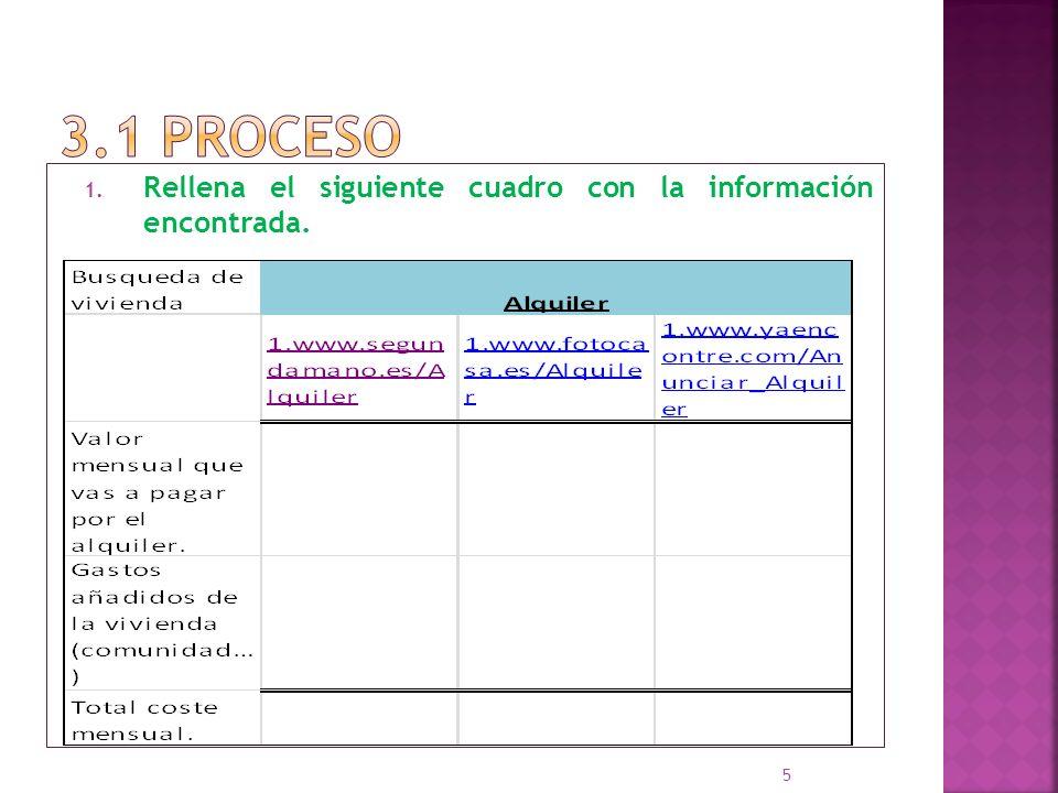 3.1 proceso Rellena el siguiente cuadro con la información encontrada.