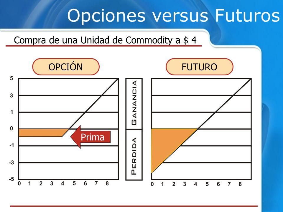Opciones versus Futuros