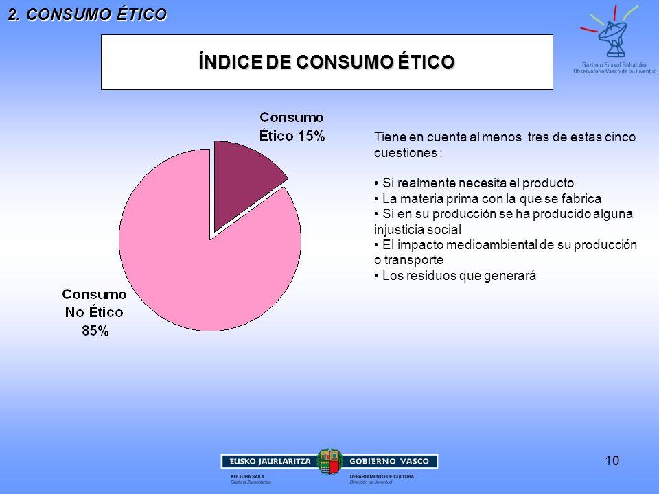 ÍNDICE DE CONSUMO ÉTICO