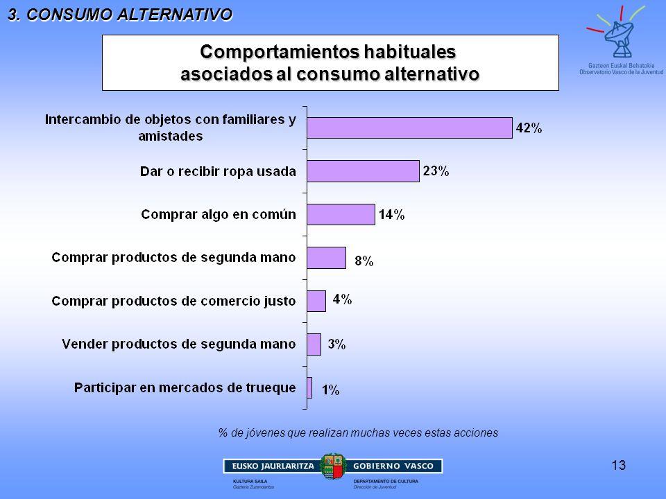 Comportamientos habituales asociados al consumo alternativo