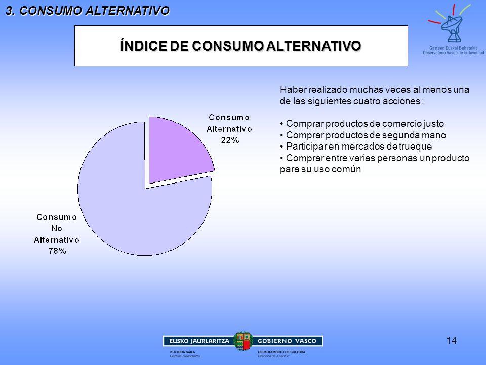 ÍNDICE DE CONSUMO ALTERNATIVO