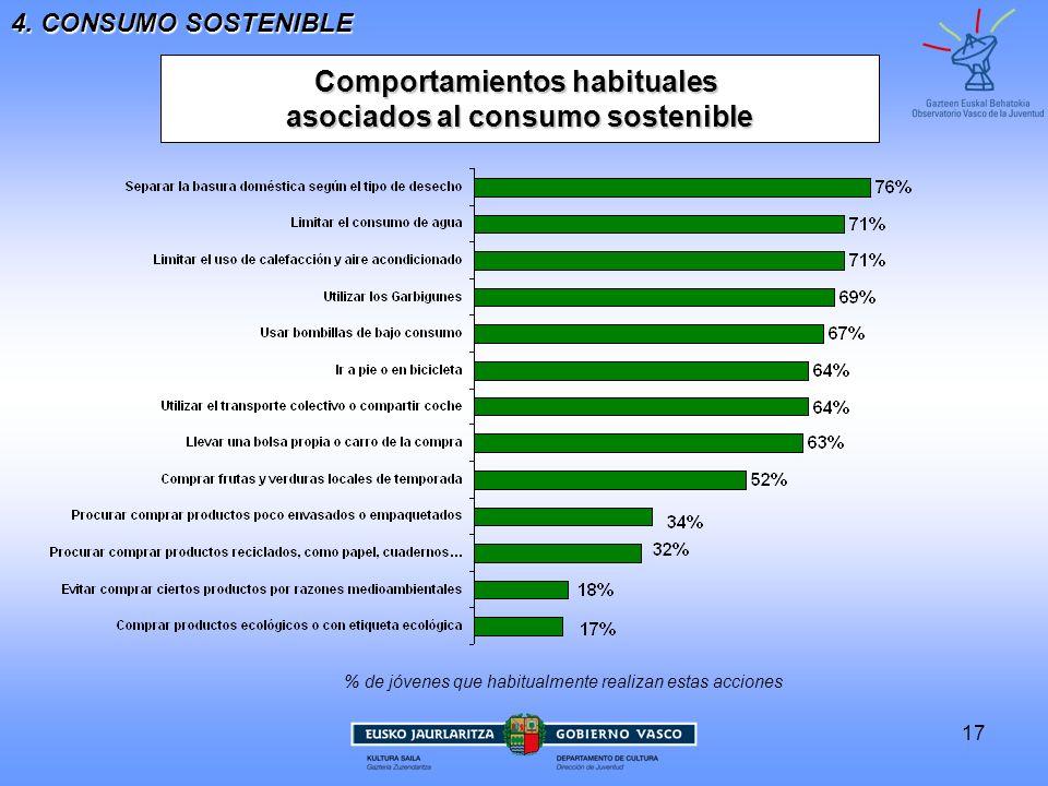 Comportamientos habituales asociados al consumo sostenible