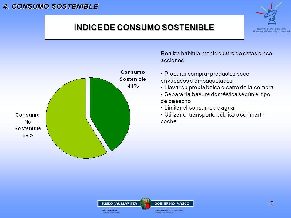 ÍNDICE DE CONSUMO SOSTENIBLE