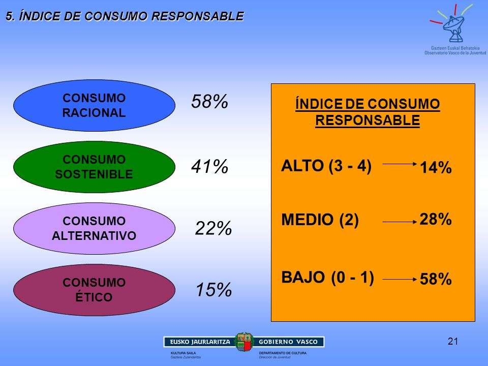 ÍNDICE DE CONSUMO RESPONSABLE