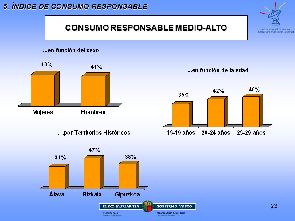 CONSUMO RESPONSABLE MEDIO-ALTO